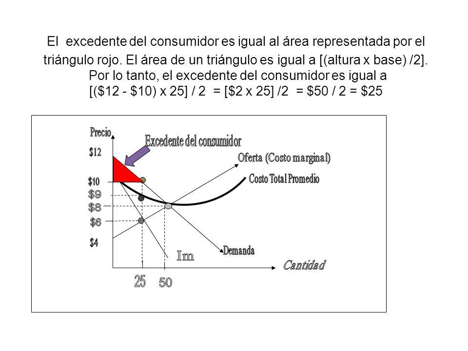 El excedente del consumidor es igual al área representada por el triángulo rojo. El área de un triángulo es igual a [(altura x base) /2]. Por lo tanto, el excedente del consumidor es igual a [($12 - $10) x 25] / 2 = [$2 x 25] /2 = $50 / 2 = $25